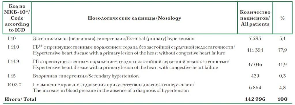 Какие симптомы характерны при гипертоническом кризе? Первая неотложная помощь и лечение