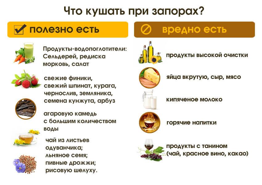 Что можно кушать при запорах