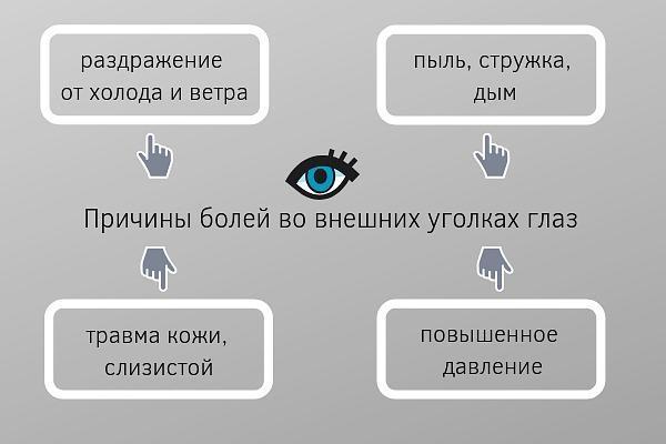 Боли внешних уголков глаза
