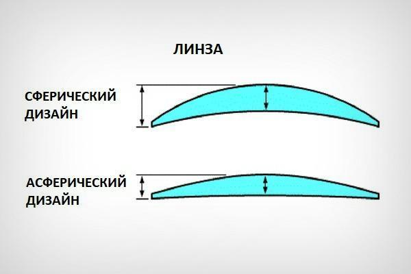 Сферический и асферический дизайн линзы