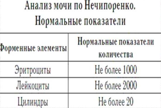 Интерпретация результата анализа мочи по Нечипоренко у детей