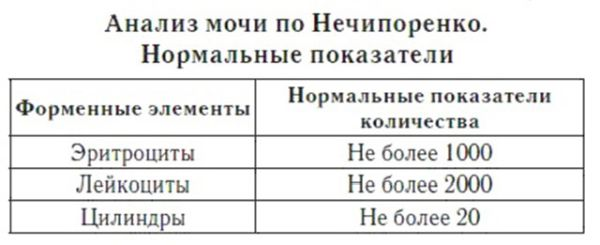Как проводится и что показывает анализ мочи по Нечипоренко?
