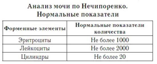 Расшифровка анализа мочи по Нечипоренко нормальные значения и их отклонения