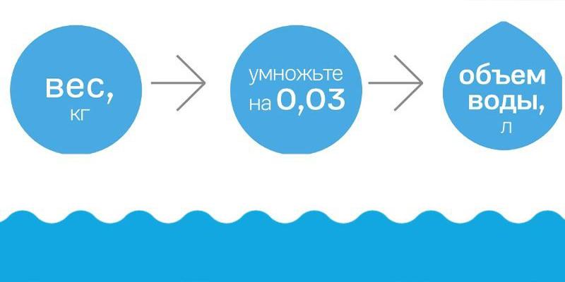 объем употребляемой жидкости при запоре