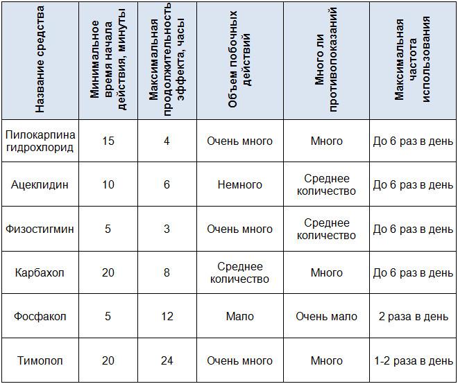 Капли, сужающие зрачок: характеристики самых известных и распространенных