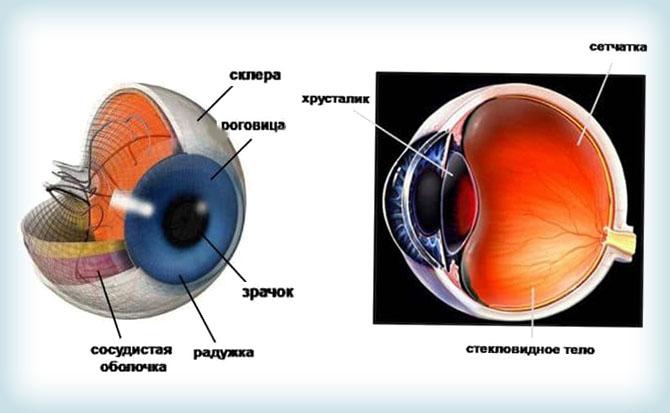 Отек сетчатки глаза после операции: как выявляется и лечится патология