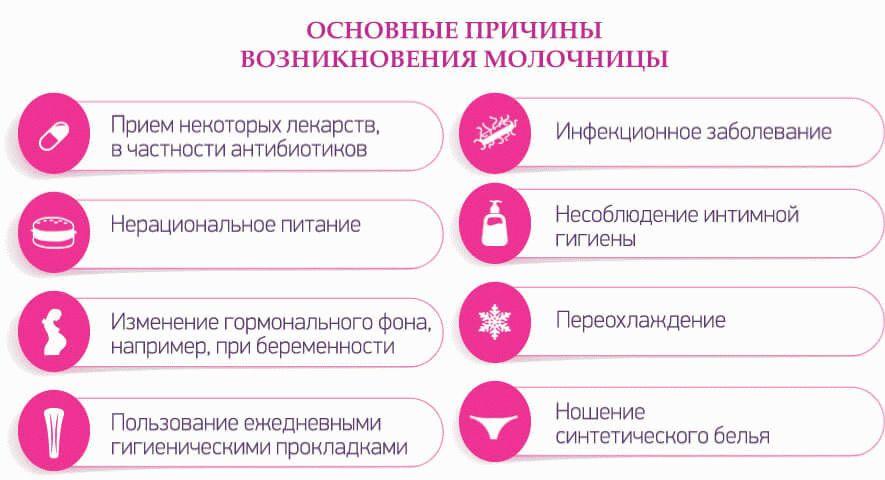 причины молочницы