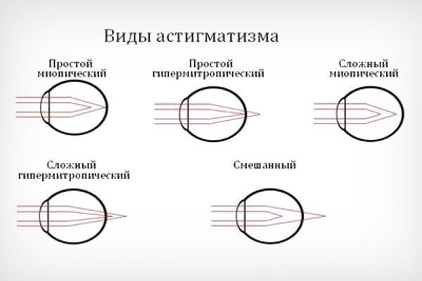 Механизм действия капель